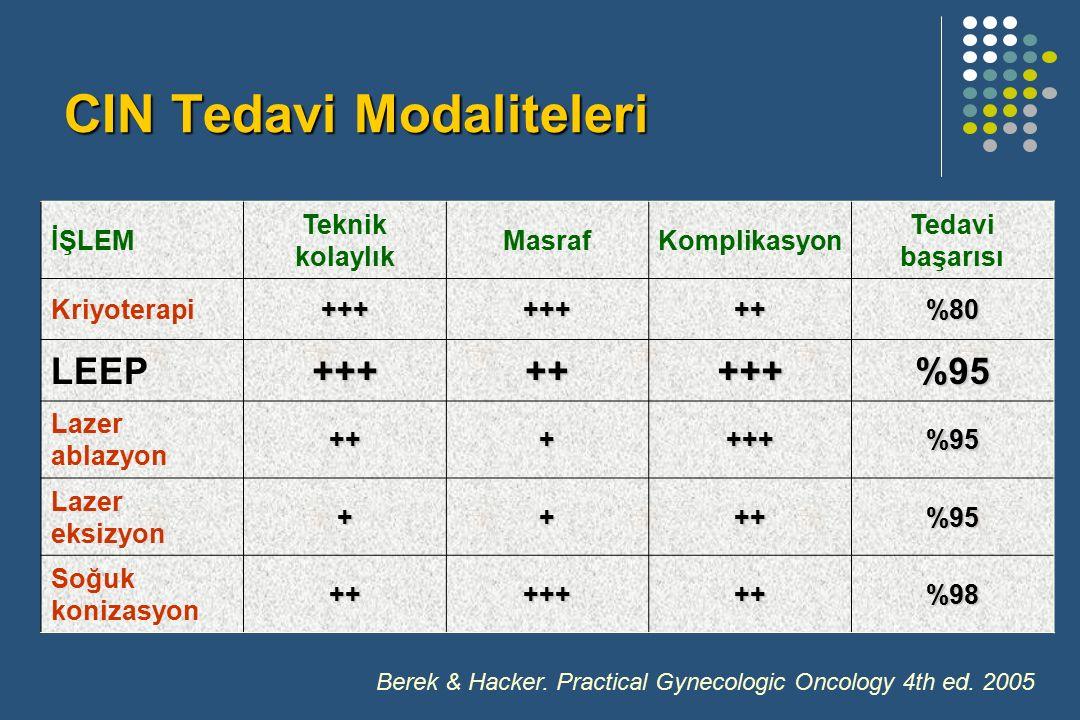 CIN Tedavi Modaliteleri Berek & Hacker. Practical Gynecologic Oncology 4th ed.