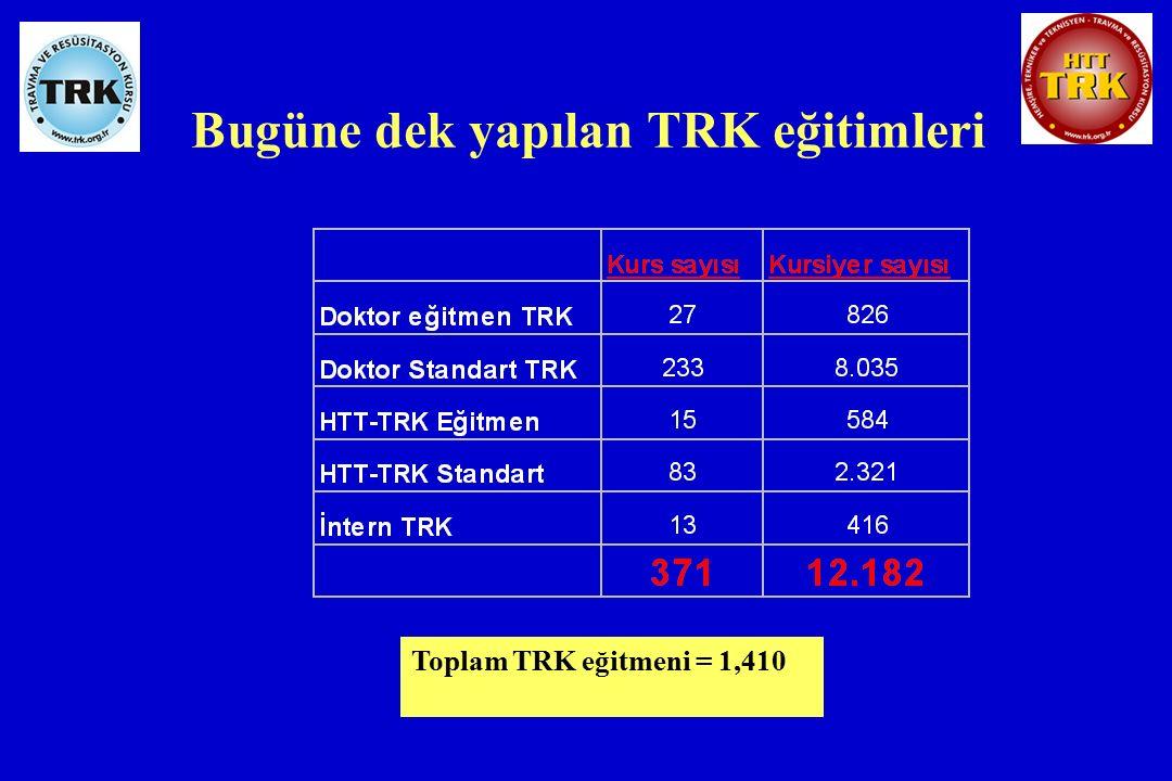 Bugüne dek yapılan TRK eğitimleri Toplam TRK eğitmeni = 1,410