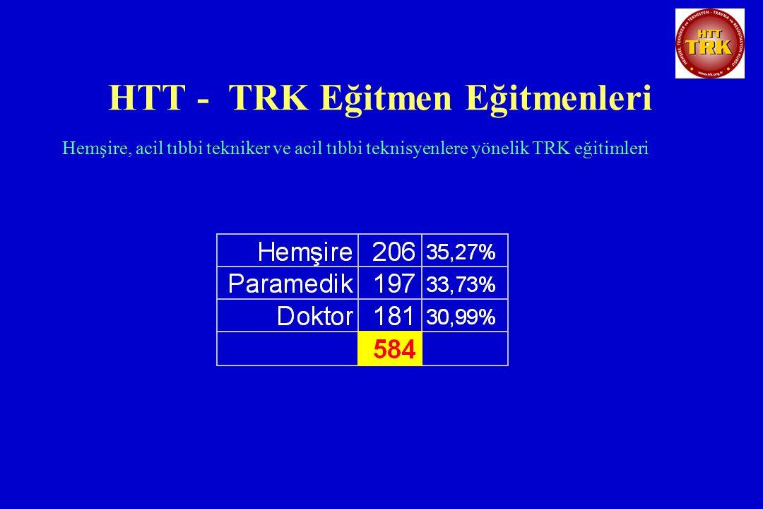 HTT - TRK Eğitmen Eğitmenleri Hemşire, acil tıbbi tekniker ve acil tıbbi teknisyenlere yönelik TRK eğitimleri