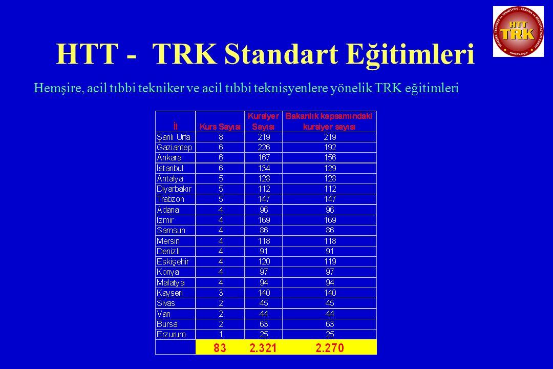 HTT - TRK Standart Eğitimleri Hemşire, acil tıbbi tekniker ve acil tıbbi teknisyenlere yönelik TRK eğitimleri