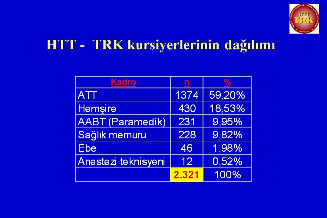 HTT - TRK kursiyerlerinin dağılımı