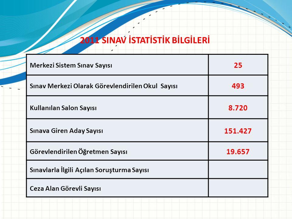2011 SINAV İSTATİSTİK BİLGİLERİ Merkezi Sistem Sınav Sayısı 25 Sınav Merkezi Olarak Görevlendirilen Okul Sayısı 493 Kullanılan Salon Sayısı 8.720 Sına