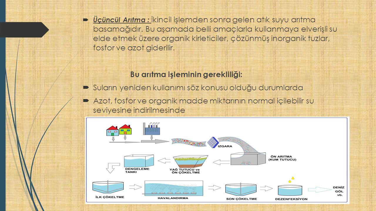  Üçüncül Arıtma : İ kincil işlemden sonra gelen atık suyu arıtma basamağıdır.