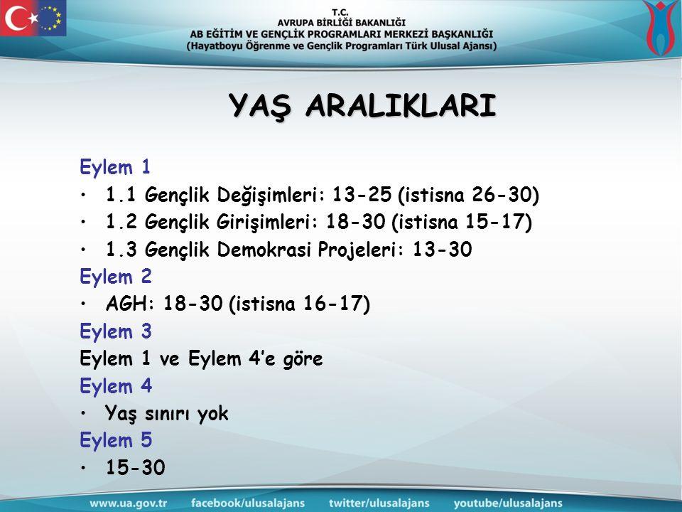 YAŞ ARALIKLARI Eylem 1 1.1 Gençlik Değişimleri: 13-25 (istisna 26-30) 1.2 Gençlik Girişimleri: 18-30 (istisna 15-17) 1.3 Gençlik Demokrasi Projeleri: 13-30 Eylem 2 AGH: 18-30 (istisna 16-17) Eylem 3 Eylem 1 ve Eylem 4'e göre Eylem 4 Yaş sınırı yok Eylem 5 15-30