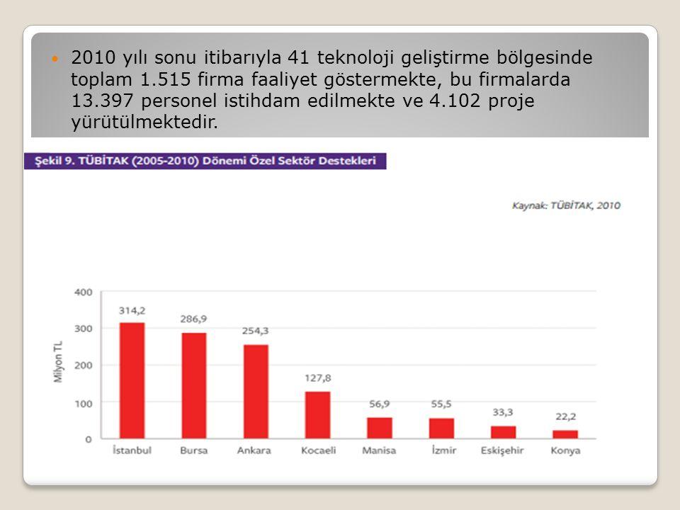 2010 yılı sonu itibarıyla 41 teknoloji geliştirme bölgesinde toplam 1.515 firma faaliyet göstermekte, bu firmalarda 13.397 personel istihdam edilmekte ve 4.102 proje yürütülmektedir.