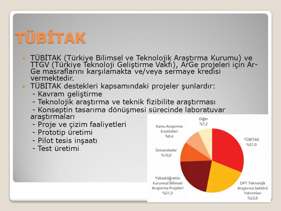 TÜBİTAK TÜBİTAK (Türkiye Bilimsel ve Teknolojik Araştırma Kurumu) ve TTGV (Türkiye Teknoloji Geliştirme Vakfı), ArGe projeleri için Ar- Ge masraflarını karşılamakta ve/veya sermaye kredisi vermektedir.