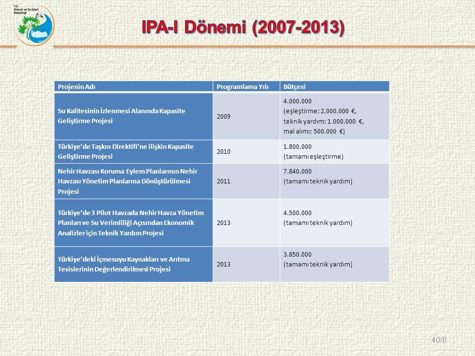 40/8 Projenin AdıProgramlama YılıBütçesi Su Kalitesinin İzlenmesi Alanında Kapasite Geliştirme Projesi 2009 4.000.000 (eşleştirme: 2.000.000 €, teknik yardım: 1.000.000 €, mal alımı: 500.000 €) Türkiye'de Taşkın Direktifi'ne ilişkin Kapasite Geliştirme Projesi 2010 1.800.000 (tamamı eşleştirme) Nehir Havzası Koruma Eylem Planlarının Nehir Havzası Yönetim Planlarına Dönüştürülmesi Projesi 2011 7.840.000 (tamamı teknik yardım) Türkiye'de 3 Pilot Havzada Nehir Havza Yönetim Planları ve Su Verimliliği Açısından Ekonomik Analizler için Teknik Yardım Projesi 2013 4.500.000 (tamamı teknik yardım) Türkiye'deki İçmesuyu Kaynakları ve Arıtma Tesislerinin Değerlendirilmesi Projesi 2013 3.850.000 (tamamı teknik yardım)