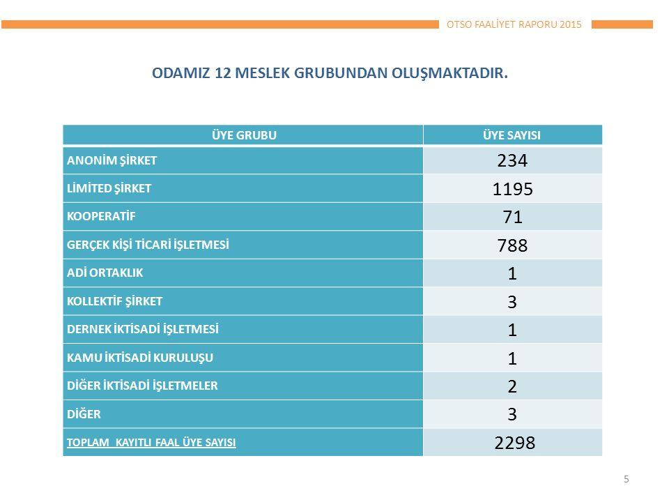 OTSO FAALİYET RAPORU 2015 26 Bölgesel Kalkınmada Güçbirliği Platformu Gaziantep'te toplandı Gaziantep Ticaret Odası (GTO) önderliğinde oluşturulan Bölgesel Kalkınmada Güçbirliği Platformu , Gaziantep te gerçekleştirilen toplantıda bölge ihracatını ele aldı.