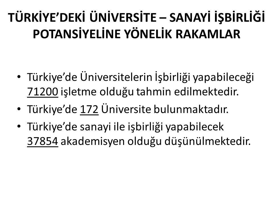 TÜRKİYE'DEKİ ÜNİVERSİTE – SANAYİ İŞBİRLİĞİ POTANSİYELİNE YÖNELİK RAKAMLAR Türkiye'de Üniversitelerin İşbirliği yapabileceği 71200 işletme olduğu tahmin edilmektedir.