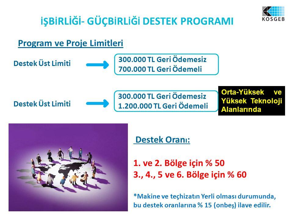 İ Ş B İ RL İĞİ - GÜÇB İ RL İ Ğ İ DESTEK PROGRAMI Program ve Proje Limitleri Destek Üst Limiti 300.000 TL Geri Ödemesiz 700.000 TL Geri Ödemeli Orta-Yüksek ve Yüksek Teknoloji Alanlarında 300.000 TL Geri Ödemesiz 1.200.000 TL Geri Ödemeli Destek Oran ı : 1.