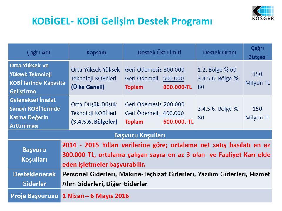 KOBİGEL- KOBİ Gelişim Destek Programı Çağrı AdıKapsamDestek Üst LimitiDestek Oranı Çağrı Bütçesi Orta-Yüksek ve Yüksek Teknoloji KOBİ'lerinde Kapasite Geliştirme Orta Yüksek-Yüksek Teknoloji KOBİ'leri (Ülke Geneli) Geri Ödemesiz 300.000 Geri Ödemeli 500.000 Toplam 800.000-TL 1.2.