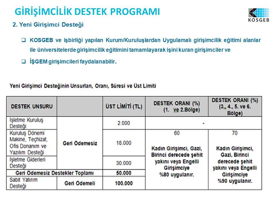 GİRİ Ş İMCİLİK DESTEK PROGRAMI 2.