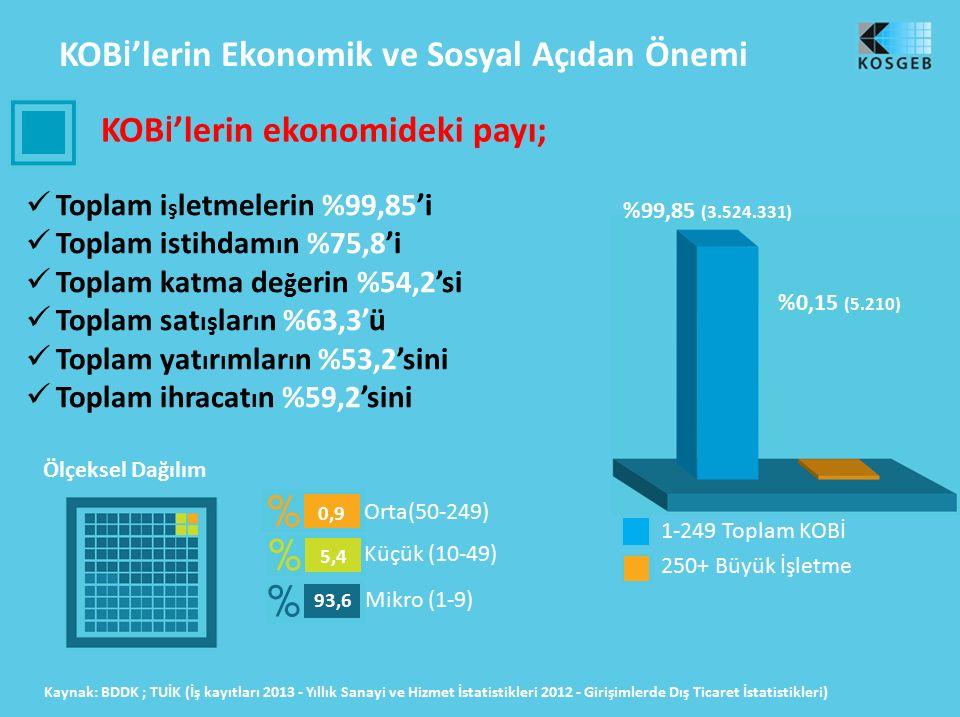 KOB İ 'lerin Ekonomik ve Sosyal Aç ı dan Önemi KOB İ 'lerin ekonomideki payı; Toplam i ş letmelerin %99,85'i Toplam istihdam ı n %75,8'i Toplam katma de ğ erin %54,2'si Toplam sat ış lar ı n %63,3'ü Toplam yat ı r ı mlar ı n %53,2'sini Toplam ihracat ı n %59,2'sini Ölçeksel Dağılım Kaynak: BDDK ; TUİK (İş kayıtları 2013 - Yıllık Sanayi ve Hizmet İstatistikleri 2012 - Girişimlerde Dış Ticaret İstatistikleri) %0,15 (5.210) %99,85 (3.524.331) 1-249 Toplam KOBİ 250+ Büyük İşletme Mikro (1-9) Küçük (10-49) Orta(50-249) 0,9 5,4 93,6