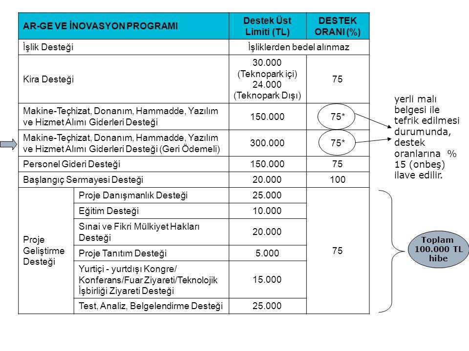 AR-GE VE İNOVASYON PROGRAMI Destek Üst Limiti (TL) DESTEK ORANI (%) İşlik Desteğiİşliklerden bedel alınmaz Kira Desteği 30.000 (Teknopark içi) 24.000 (Teknopark Dışı) 75 Makine-Teçhizat, Donanım, Hammadde, Yazılım ve Hizmet Alımı Giderleri Desteği 150.00075* Makine-Teçhizat, Donanım, Hammadde, Yazılım ve Hizmet Alımı Giderleri Desteği (Geri Ödemeli) 300.00075* Personel Gideri Desteği150.00075 Başlangıç Sermayesi Desteği20.000100 Proje Geliştirme Desteği Proje Danışmanlık Desteği25.000 75 Eğitim Desteği10.000 Sınai ve Fikri Mülkiyet Hakları Desteği 20.000 Proje Tanıtım Desteği5.000 Yurtiçi - yurtdışı Kongre/ Konferans/Fuar Ziyareti/Teknolojik İşbirliği Ziyareti Desteği 15.000 Test, Analiz, Belgelendirme Desteği25.000 yerli malı belgesi ile tefrik edilmesi durumunda, destek oranlarına % 15 (onbeş) ilave edilir.