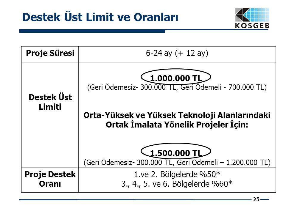 25 Destek Üst Limit ve Oranları Proje Süresi6-24 ay (+ 12 ay) Destek Üst Limiti 1.000.000 TL (Geri Ödemesiz- 300.000 TL, Geri Ödemeli - 700.000 TL) Orta-Yüksek ve Yüksek Teknoloji Alanlarındaki Ortak İmalata Yönelik Projeler İçin: 1.500.000 TL (Geri Ödemesiz- 300.000 TL, Geri Ödemeli – 1.200.000 TL) Proje Destek Oranı 1.ve 2.