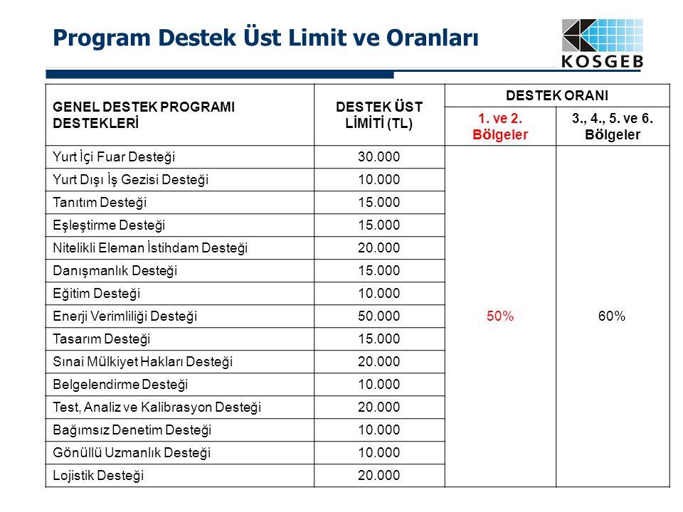 37 Program Destek Üst Limit ve Oranları GENEL DESTEK PROGRAMI DESTEKLERİ DESTEK Ü ST LİMİTİ (TL) DESTEK ORANI 1. ve 2. B ö lgeler 3., 4., 5. ve 6. B ö