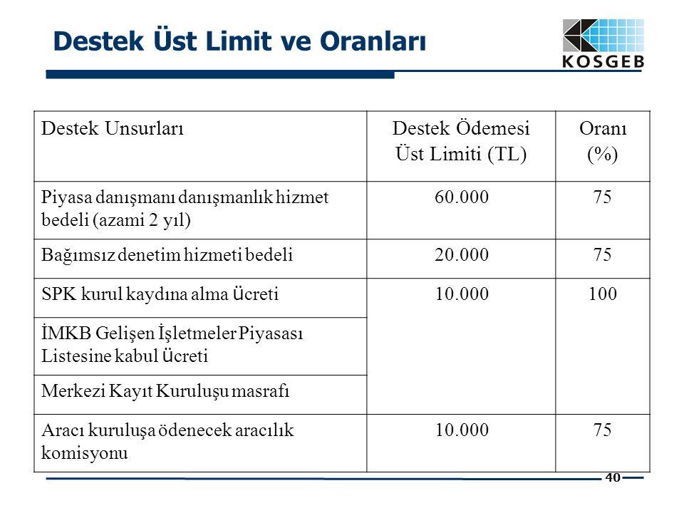 40 Destek Üst Limit ve Oranları Destek UnsurlarıDestek Ödemesi Üst Limiti (TL) Oranı (%) Piyasa danışmanı danışmanlık hizmet bedeli (azami 2 yıl) 60.00075 Bağımsız denetim hizmeti bedeli20.00075 SPK kurul kaydına alma ü creti 10.000100 İMKB Gelişen İşletmeler Piyasası Listesine kabul ü creti Merkezi Kayıt Kuruluşu masrafı Aracı kuruluşa ödenecek aracılık komisyonu 10.00075