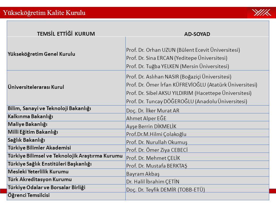 Yükseköğretim Kalite Kurulu TEMSİL ETTİĞİ KURUMAD-SOYAD Yükseköğretim Genel Kurulu Prof. Dr. Orhan UZUN (Bülent Ecevit Üniversitesi) Prof. Dr. Sina ER