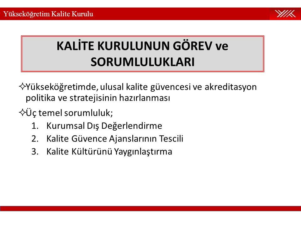 Yükseköğretim Kalite Kurulu ÇALIŞMA ORGANLARI 1.Kurumsal Dış Değerlendirme Komisyonu (KDDK) 2.Kalite Güvence Ajansları Tescil Komisyonu (KGTK) 3.Kalite Kültürünü Yaygınlaştırma Komisyonu (KKYK)