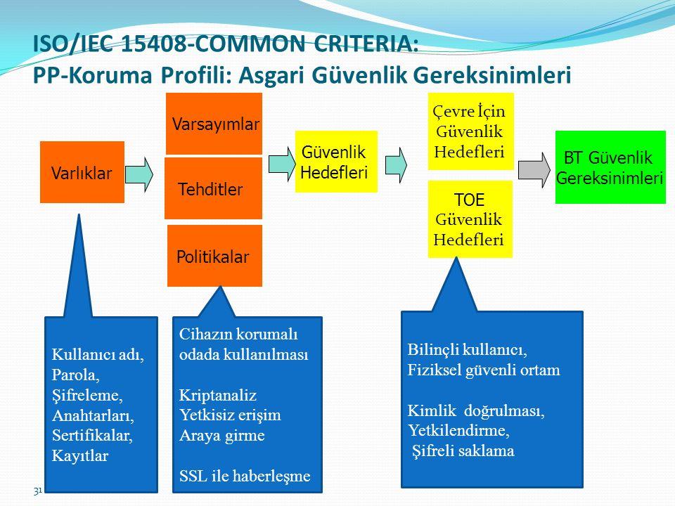 31 Güvenlik Hedefleri BT Güvenlik Gereksinimleri Tehditler Politikalar Varsayımlar Çevre İçin Güvenlik Hedefleri TOE Güvenlik Hedefleri Varlıklar ISO/IEC 15408-COMMON CRITERIA: PP-Koruma Profili: Asgari Güvenlik Gereksinimleri Kullanıcı adı, Parola, Şifreleme, Anahtarları, Sertifikalar, Kayıtlar Cihazın korumalı odada kullanılması Kriptanaliz Yetkisiz erişim Araya girme SSL ile haberleşme Bilinçli kullanıcı, Fiziksel güvenli ortam Kimlik doğrulması, Yetkilendirme, Şifreli saklama
