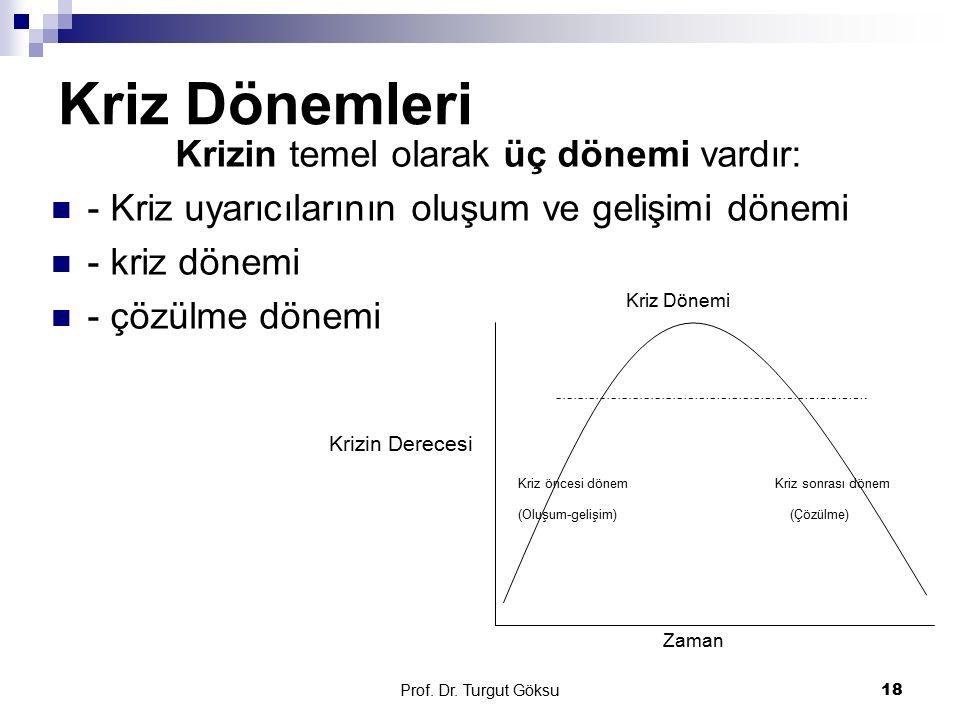 Prof. Dr. Turgut Göksu 18 Kriz Dönemleri Krizin temel olarak üç dönemi vardır: - Kriz uyarıcılarının oluşum ve gelişimi dönemi - kriz dönemi - çözülme
