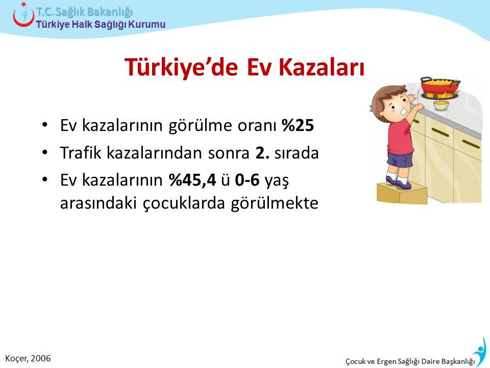 Türkiye'de Ev Kazaları Ev kazalarının görülme oranı %25 Trafik kazalarından sonra 2. sırada Ev kazalarının %45,4 ü 0-6 yaş arasındaki çocuklarda görül