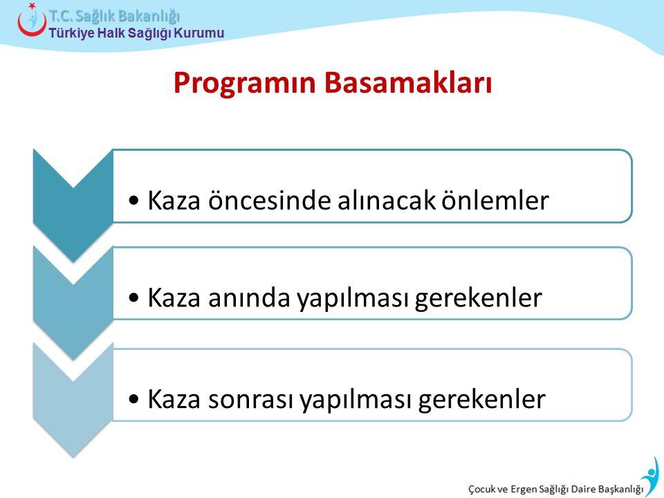 Kaza öncesinde alınacak önlemlerKaza anında yapılması gerekenlerKaza sonrası yapılması gerekenler Programın Basamakları