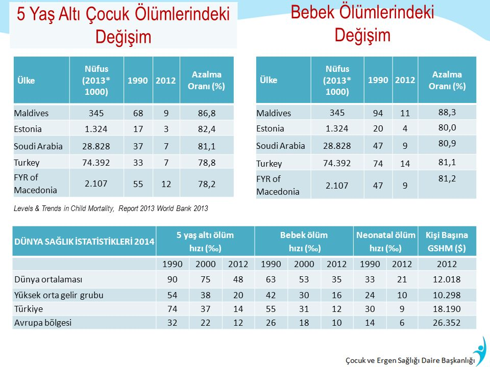 Levels & Trends in Child Mortality, Report 2013 World Bank 2013 5 Yaş Altı Çocuk Ölümlerindeki Değişim Ülke Nüfus (2013* 1000) 19902012 Azalma Oranı (