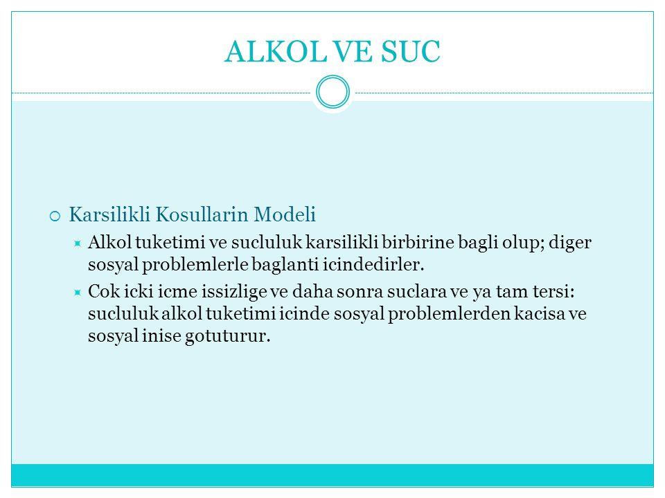 ALKOL VE SUC  Karsilikli Kosullarin Modeli  Alkol tuketimi ve sucluluk karsilikli birbirine bagli olup; diger sosyal problemlerle baglanti icindedirler.