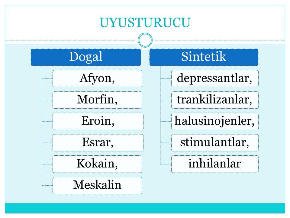 UYUSTURUCU Dogal Afyon,Morfin,Eroin,Esrar,Kokain,Meskalin Sintetik depressantlar,trankilizanlar,halusinojenler,stimulantlar,inhilanlar