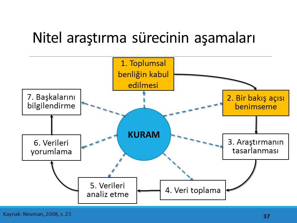 Nitel araştırma sürecinin aşamaları 37 1. Toplumsal benliğin kabul edilmesi 2. Bir bakış açısı benimseme 3. Araştırmanın tasarlanması 4. Veri toplama
