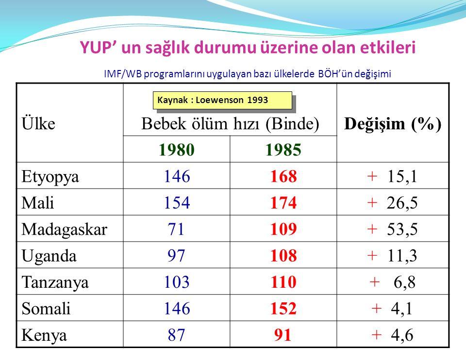 YUP' un sağlık durumu üzerine olan etkileri IMF/WB programlarını uygulayan bazı ülkelerde BÖH'ün değişimi ÜlkeBebek ölüm hızı (Binde)Değişim (%) 19801985 Etyopya146168+ 15,1 Mali154174+ 26,5 Madagaskar71109+ 53,5 Uganda97108+ 11,3 Tanzanya103110+ 6,8 Somali146152+ 4,1 Kenya8791+ 4,6 Kaynak : Loewenson 1993