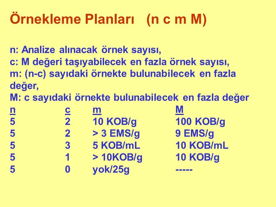 Örnekleme Planları (n c m M) n: Analize alınacak örnek sayısı, c: M değeri taşıyabilecek en fazla örnek sayısı, m: (n-c) sayıdaki örnekte bulunabilecek en fazla değer, M: c sayıdaki örnekte bulunabilecek en fazla değer ncmM 5210 KOB/g100 KOB/g 52> 3 EMS/g9 EMS/g 535 KOB/mL10 KOB/mL 51> 10KOB/g10 KOB/g 50yok/25g -----