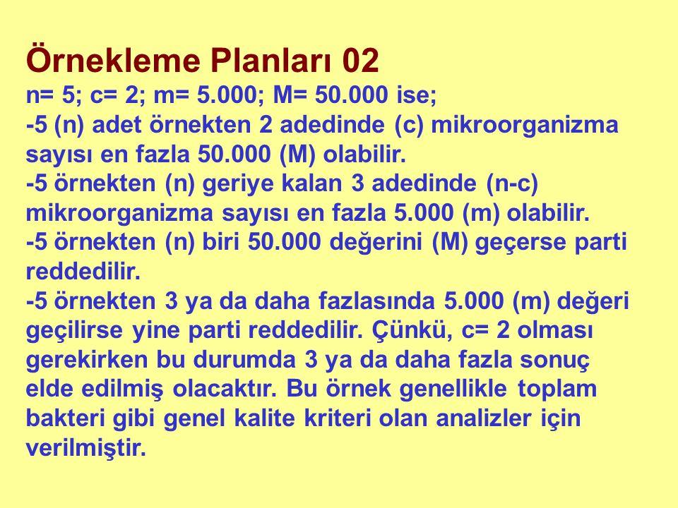 Örnekleme Planları 02 n= 5; c= 2; m= 5.000; M= 50.000 ise; -5 (n) adet örnekten 2 adedinde (c) mikroorganizma sayısı en fazla 50.000 (M) olabilir. -5
