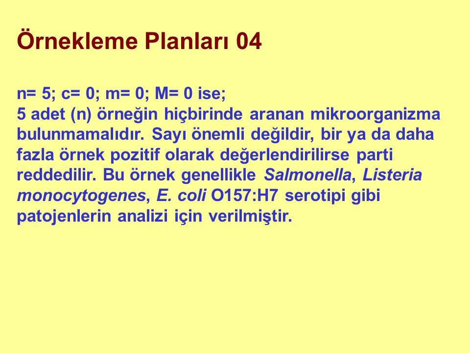 Örnekleme Planları 04 n= 5; c= 0; m= 0; M= 0 ise; 5 adet (n) örneğin hiçbirinde aranan mikroorganizma bulunmamalıdır. Sayı önemli değildir, bir ya da
