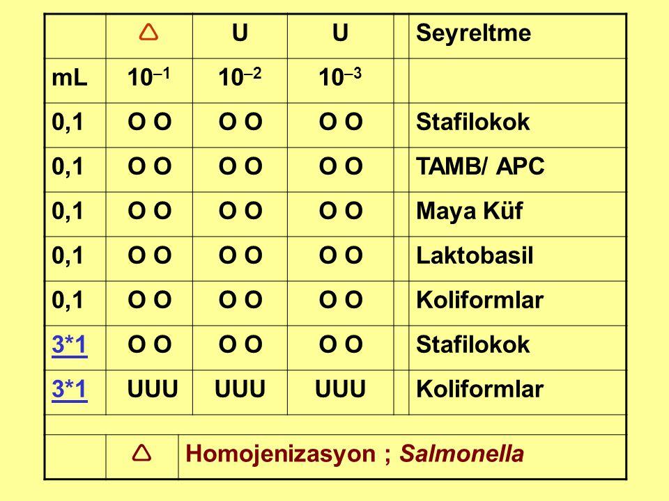  UUSeyreltme mL10 –1 10 –2 10 –3 0,1O Stafilokok 0,1O TAMB/ APC 0,1O Maya Küf 0,1O Laktobasil 0,1O Koliformlar 3*1O Stafilokok 3*1 UUU Koliformlar 