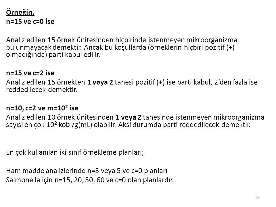 Örneğin, n=15 ve c=0 ise Analiz edilen 15 örnek ünitesinden hiçbirinde istenmeyen mikroorganizma bulunmayacak demektir.