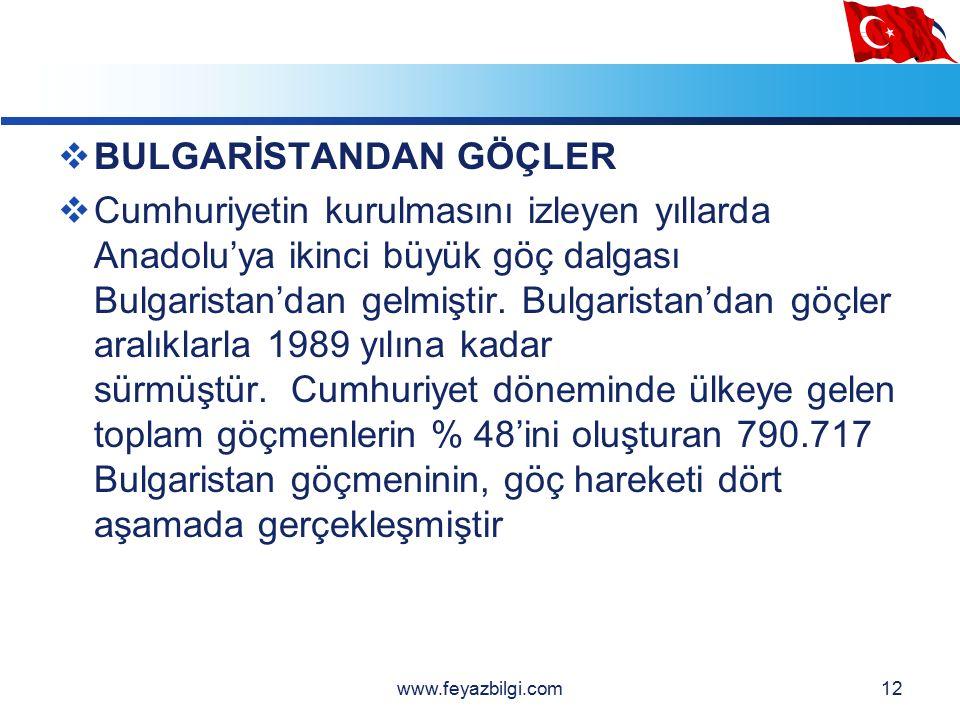 LOGO 11  1923 - 1995 yılları arasında Türkiye'ye göç eden nüfusun % 25'i olan, 424.645 kişiyi Yunanistan göçmenleri oluşturmaktadır.