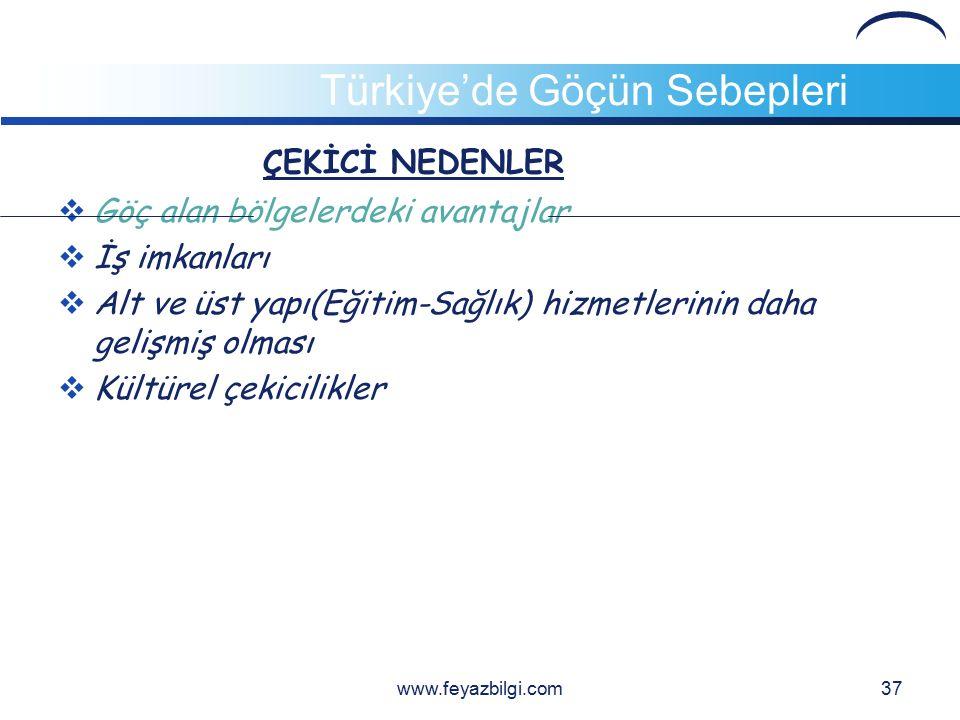 LOGO Türkiye'de Göçün Nedenleri  İTİCİ NEDENLER  Göç veren yerdeki olumsuzluklar  Hızlı nüfus artışı  Toprakların miras yolu ile parçalanması  İşsizlik  Alt yapı sorunları  Eğitim ve sağlık hizmetlerindeki yetersizlik  Terör olayları  Tarımda makineleşme  Erezyon nedeniyle toprakların verimsizleşmesi www.feyazbilgi.com36