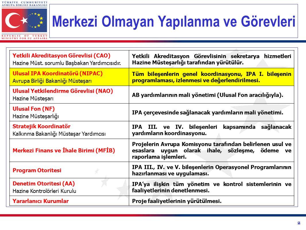 IPA İzleme Komitesi Üyeleri Dışişleri Bakanlığı Maliye Bakanlığı Stratejik Koordinatör (Kalkınma Bakanlığı) Ulusal Yetkilendirme Görevlisi (NAO- Hazine Müsteşarlığı) Program Otoritesi Kurumlar Program Yetkilendirme Görevlisi (MFİB) Avrupa Komisyonu AB Türkiye Delegasyonu Türkiye Odalar ve Borsalar Birliği (TOBB) İktisadi Kalkınma Vakfı (İKV)