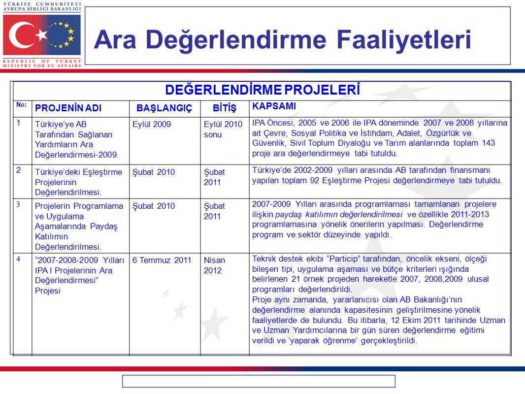 Ara Değerlendirme Faaliyetleri DEĞERLENDİRME PROJELERİ No: PROJENİN ADIBAŞLANGIÇBİTİŞ KAPSAMI 1 Türkiye'ye AB Tarafından Sağlanan Yardımların Ara Değe