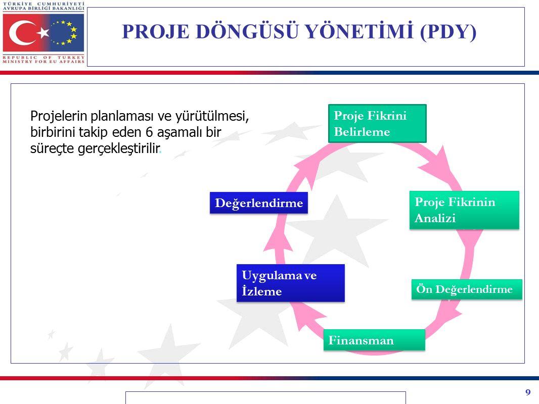 10 Farklı düzeylerde İzleme  IPA Sistem Düzeyi  Bileşen Düzeyi  Sektör Düzeyi  Proje Düzeyi