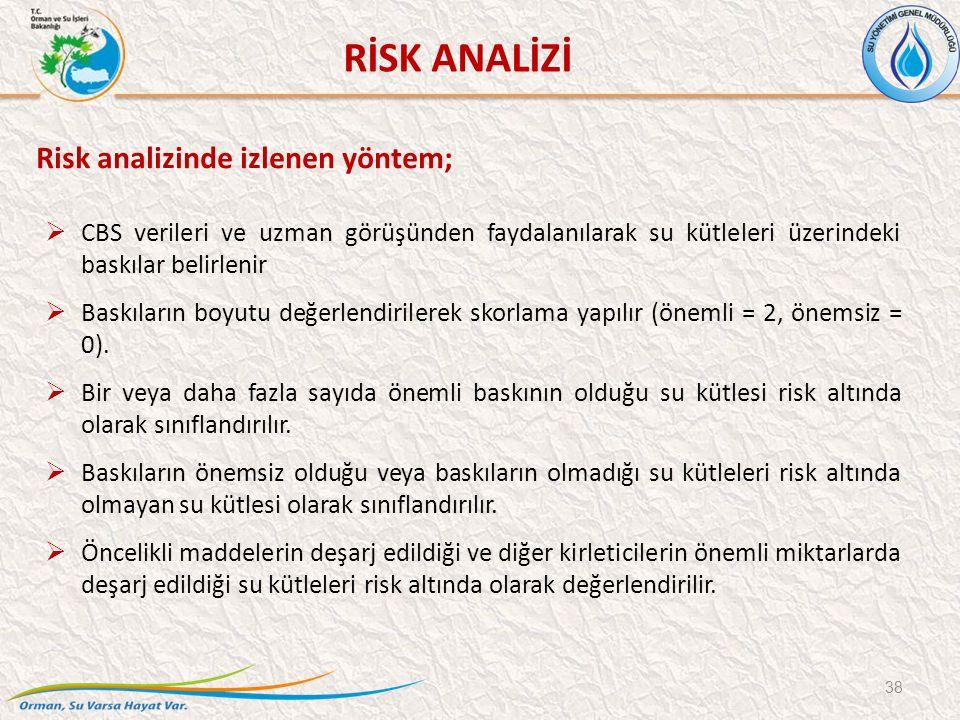 38 RİSK ANALİZİ Risk analizinde izlenen yöntem;  CBS verileri ve uzman görüşünden faydalanılarak su kütleleri üzerindeki baskılar belirlenir  Baskıların boyutu değerlendirilerek skorlama yapılır (önemli = 2, önemsiz = 0).