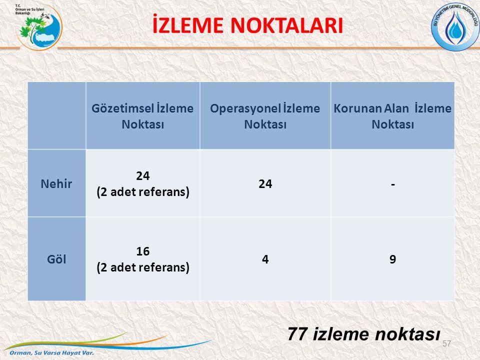 57 İZLEME NOKTALARI Gözetimsel İzleme Noktası Operasyonel İzleme Noktası Korunan Alan İzleme Noktası Nehir 24 (2 adet referans) 24- Göl 16 (2 adet referans) 49 77 izleme noktası