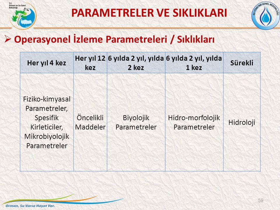 Her yıl 4 kez Her yıl 12 kez 6 yılda 2 yıl, yılda 2 kez 6 yılda 2 yıl, yılda 1 kez Sürekli Fiziko-kimyasal Parametreler, Spesifik Kirleticiler, Mikrobiyolojik Parametreler Öncelikli Maddeler Biyolojik Parametreler Hidro-morfolojik Parametreler Hidroloji 59  Operasyonel İzleme Parametreleri / Sıklıkları PARAMETRELER VE SIKLIKLARI