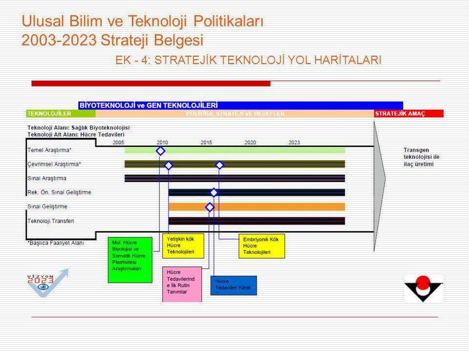 Ulusal Bilim ve Teknoloji Politikaları 2003-2023 Strateji Belgesi EK - 4: STRATEJİK TEKNOLOJİ YOL HARİTALARI