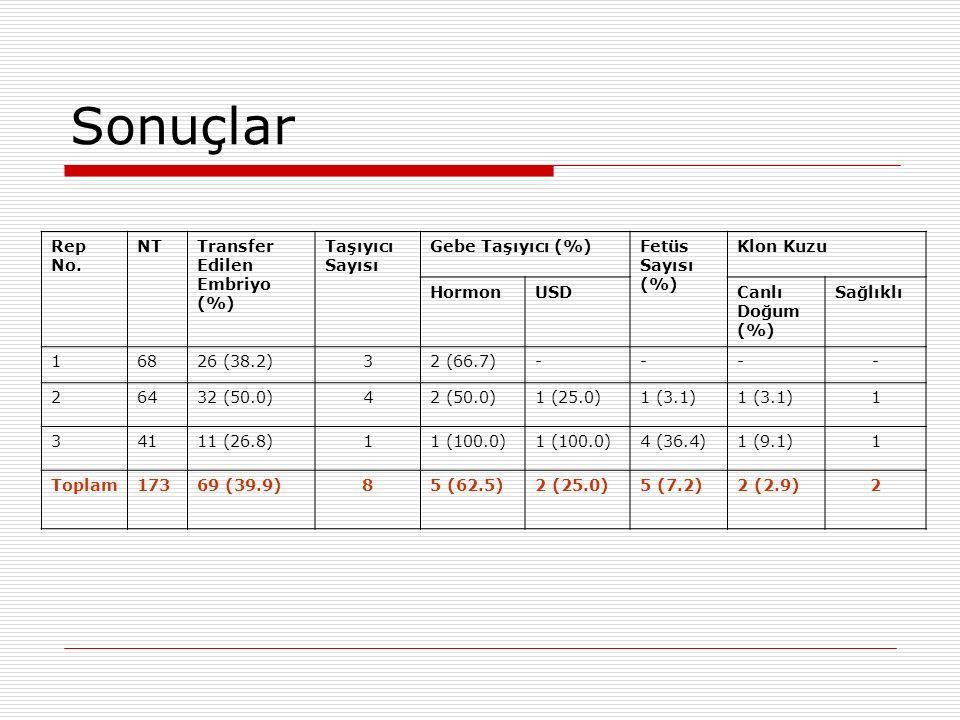 Sonuçlar Rep No. NTTransfer Edilen Embriyo (%) Taşıyıcı Sayısı Gebe Taşıyıcı (%)Fetüs Sayısı (%) Klon Kuzu HormonUSDCanlı Doğum (%) Sağlıklı 16826 (38
