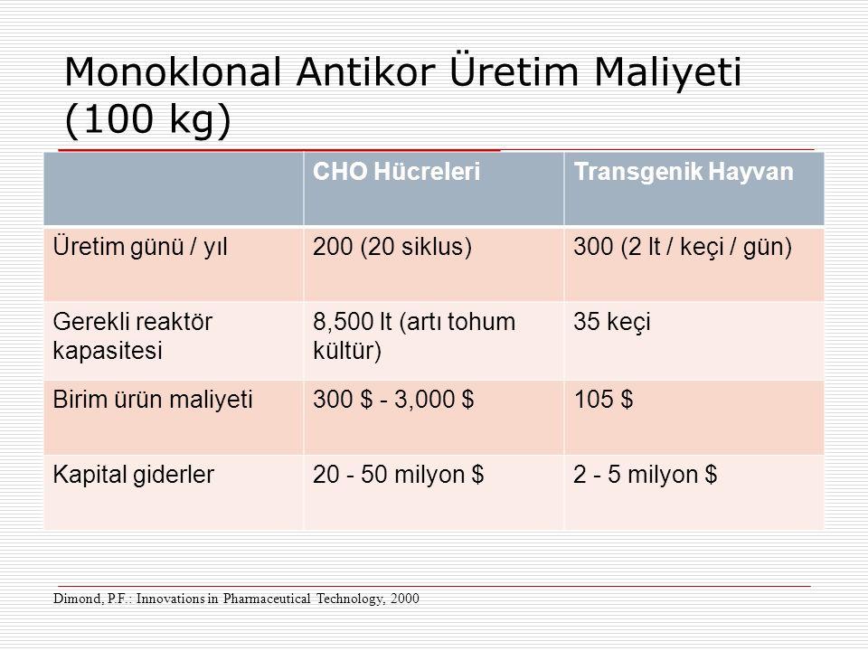 Monoklonal Antikor Üretim Maliyeti (100 kg) CHO HücreleriTransgenik Hayvan Üretim günü / yıl200 (20 siklus)300 (2 lt / keçi / gün) Gerekli reaktör kap