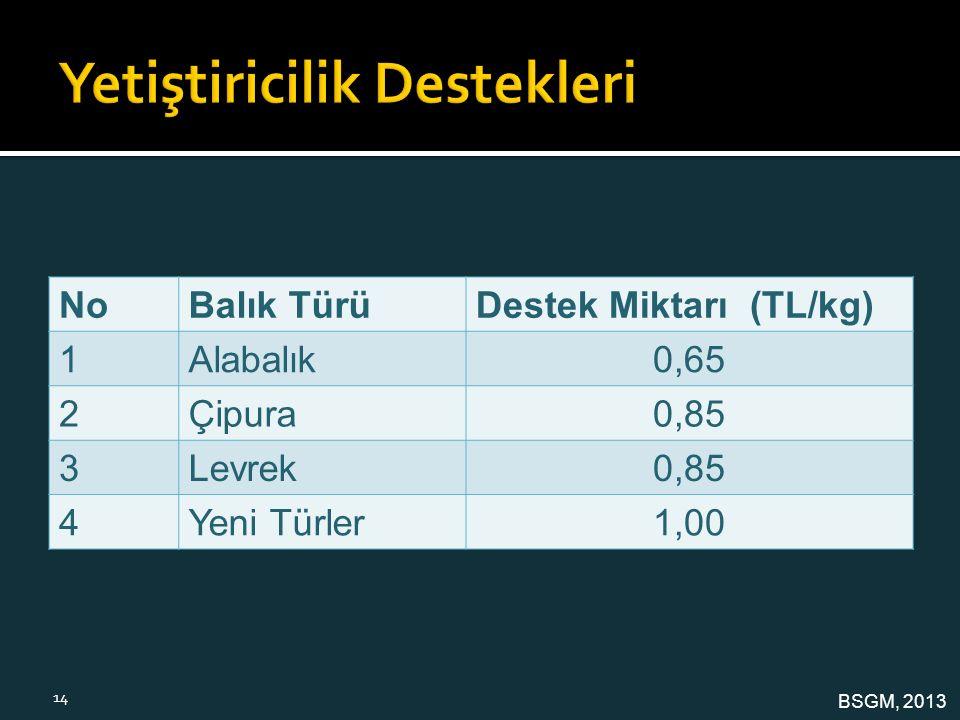 NoBalık TürüDestek Miktarı (TL/kg) 1Alabalık0,65 2Çipura0,85 3Levrek0,85 4Yeni Türler1,00 BSGM, 2013 14
