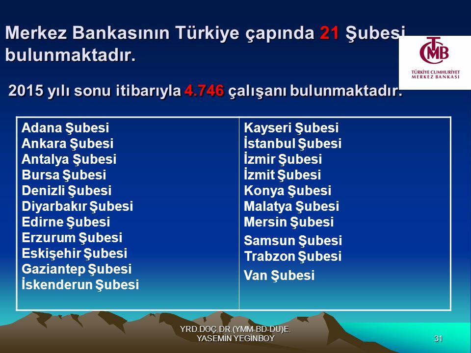 31 YRD.DOÇ.DR.(YMM-BD-DU)E. YASEMİN YEGİNBOY Merkez Bankasının Türkiye çapında 21 Şubesi bulunmaktadır. 2015 yılı sonu itibarıyla 4.746 çalışanı bulun